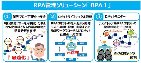 RPA管理ソリューション「BPA1」ご紹介資料