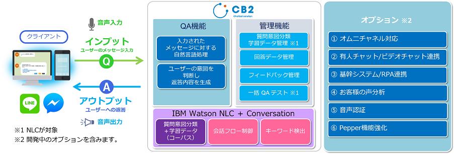 <図1>CB2 システム機能概要1.png