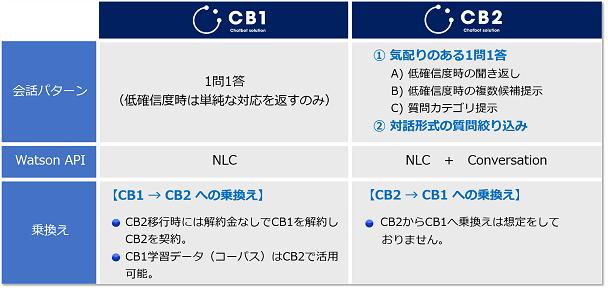 <表1>CB1とCB2の違い1.png